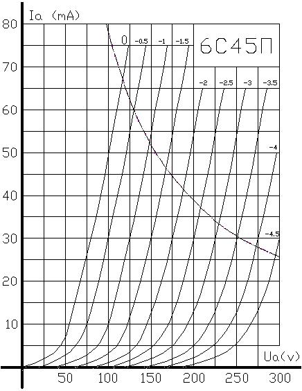 Триод 6С45П.